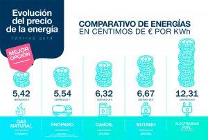 comparativos de energías