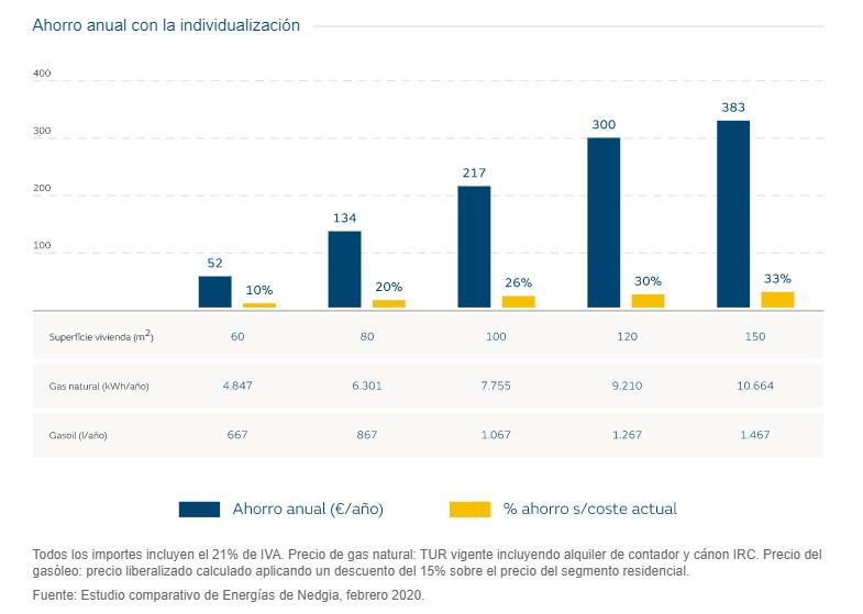 Gráfica ahorro descentralización a gas natural