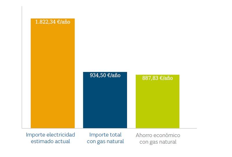Gráfico ahorro con gas natural vs electricidad