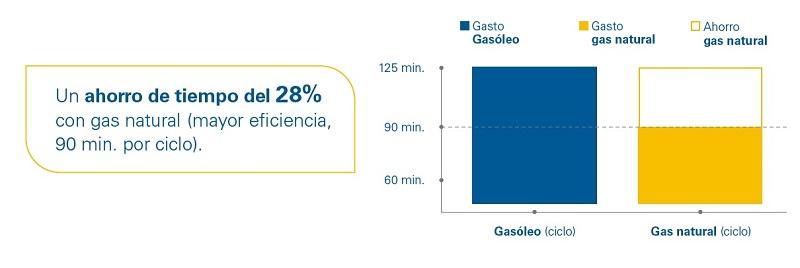 Ahorro con gas natural vs gasóleo