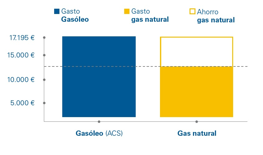 Ahorro del gas natural vs gasóleo