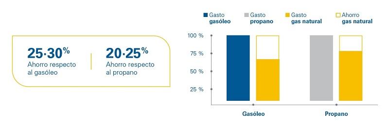 Eficiencia del gas natural vs propano y gasóleo