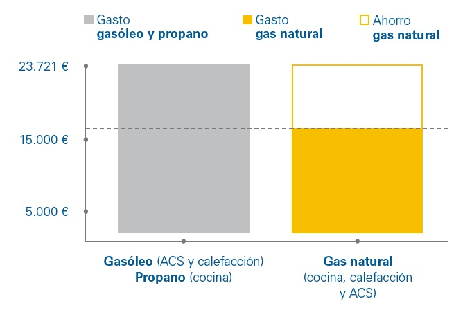 Ahorro en un centro escolar con gas natural