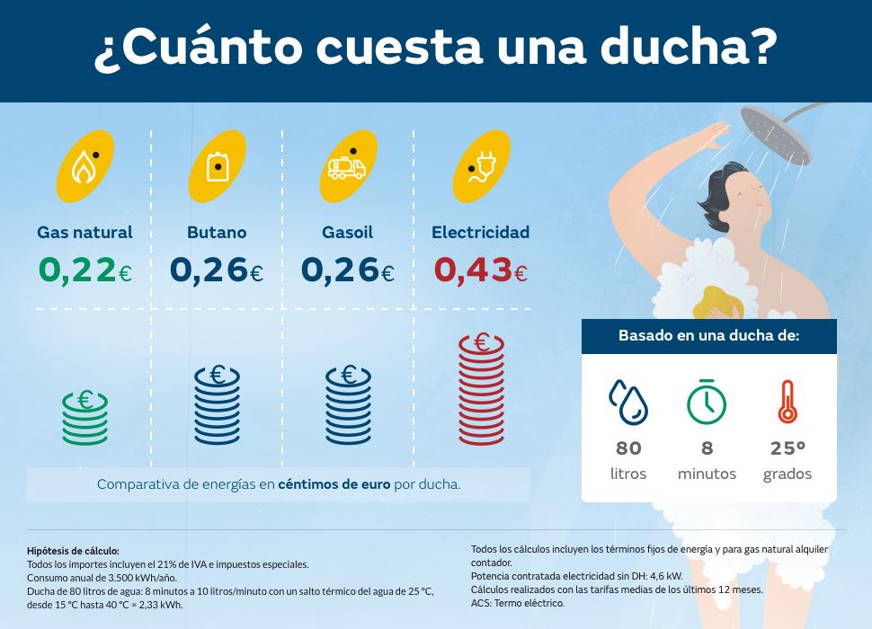 el gas natural, la energía más barata para darte una ducha