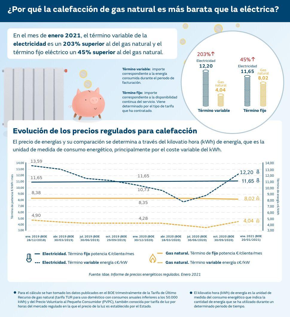 Evolución precios gas natural vs electricidad donde se ve que el gas natural es mucho más barato que la electricidad