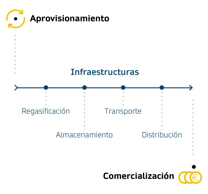 Cadena de valor de la distribución de gas natural, del aprovisionamiento a la comercialización