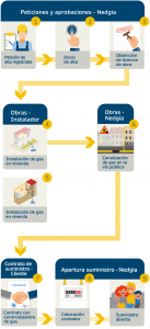 nedgia registration process for multi-households