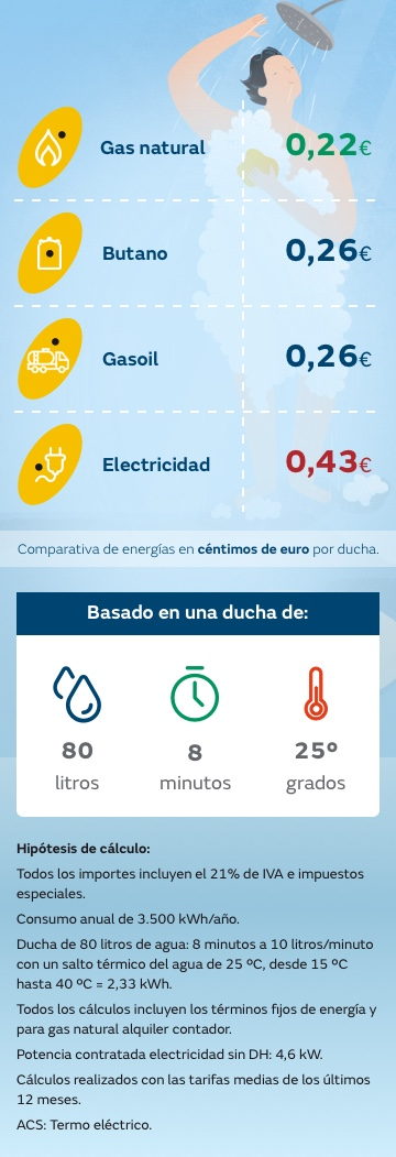 Infografía coste de una ducha con gas natural y comparativa con el resto de energías