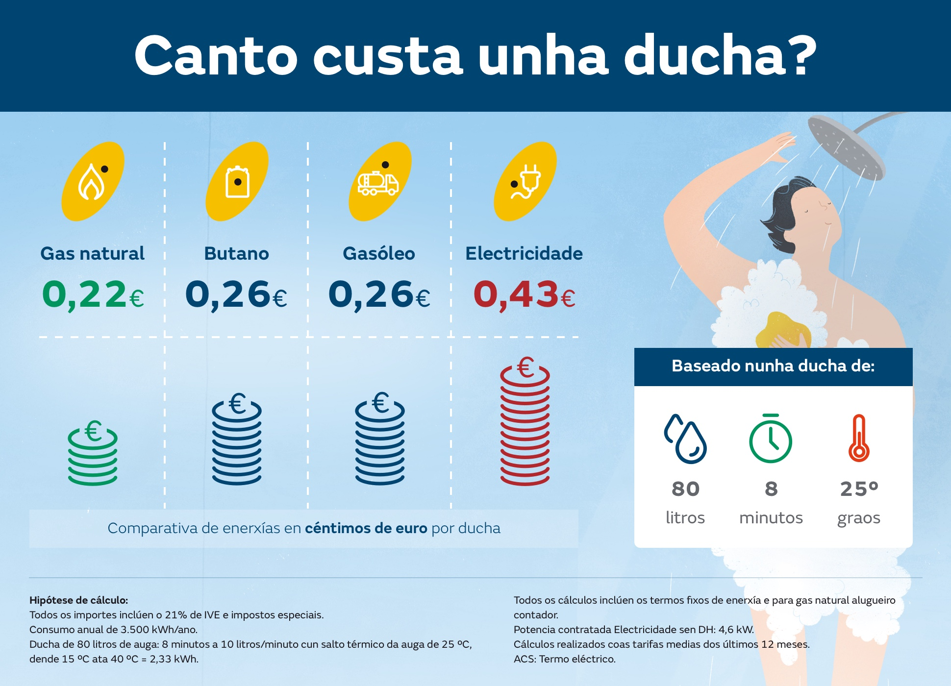 Infografía coste de una ducha, comparativa cuatro energías