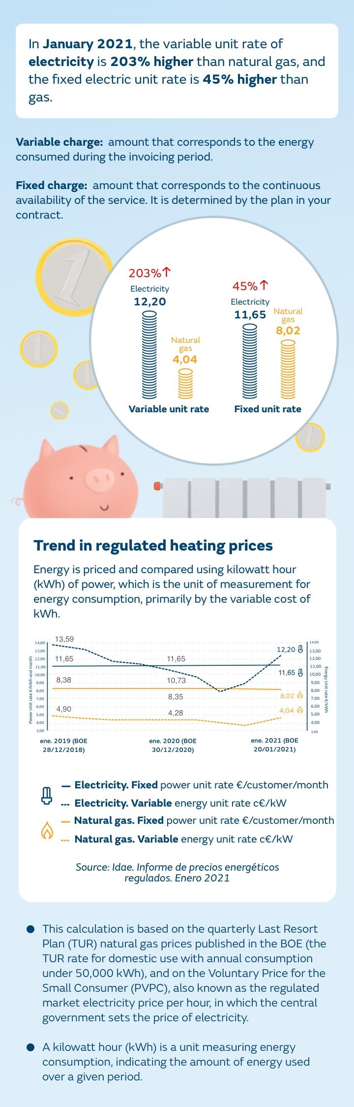 Comparativa evolución precios gas natural vs electricidad
